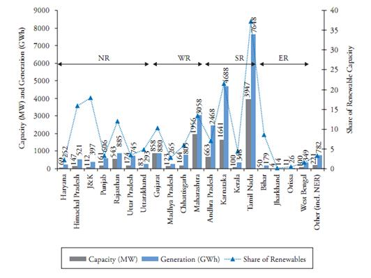Capacity and Electricity Generation