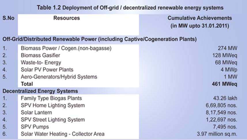 Off-grid renewables deployment