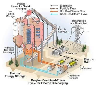 NREL Awarded $2.8M from ARPA-E to Develop Low-Cost Thermal Energy Storage