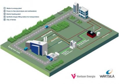 Wärtsilä and Vantaa Energy Partner on Biogas Project in Finland