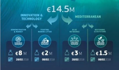 EU Makes Funding Available in Sustainable Blue Economy Call