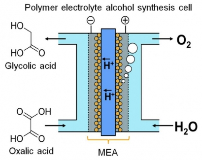 Researchers at Kyushu University Explore Electrolysis for Energy Storage