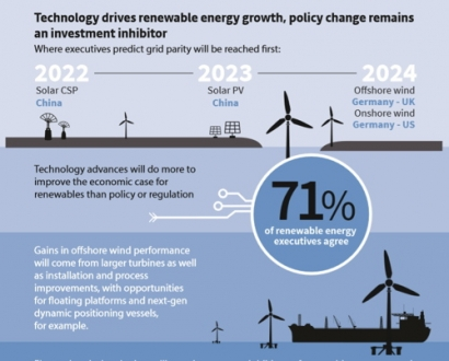 Toward the Tipping Point: New Research Provides a Reality Check on the Outlook for Renewable Energy