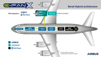 Airbus, Rolls-Royce and Siemens Launch E-Fan X Hybrid-Electric Flight Demonstrator