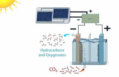 Scientists Recycle CO2 to Create Ethanol and Ethylene