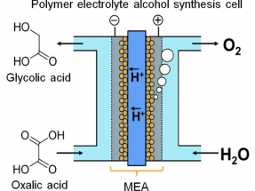 Researchers at Kyushu University Explore Electrolysis for Energy Storage