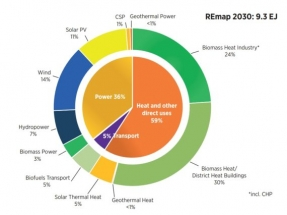 Report States Quarter ofIndia's Energy Demand Can Be Met with Renewable Energy