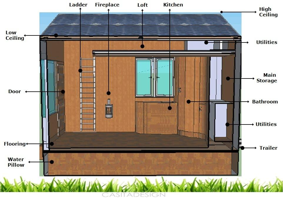 Richard crume if you want a really green living space don t build it renewable energy - Small housessquare meters ...