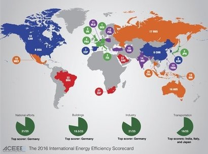 Germany leads the world in energy efficiency according to ACEEE report