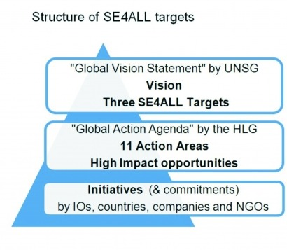 UN Sustainable Energy For All (SE4ALL) from a private sector perspective: Demystifying the initiative