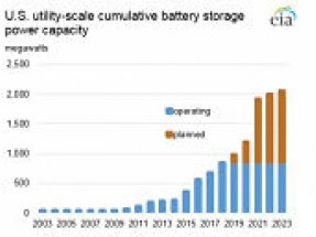 Utility-scale batteries give renewables a big lift in US while undercutting coal and challenging fracked gas