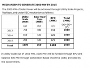 Highlights of the Tamil Nadu Solar Energy Policy 2012