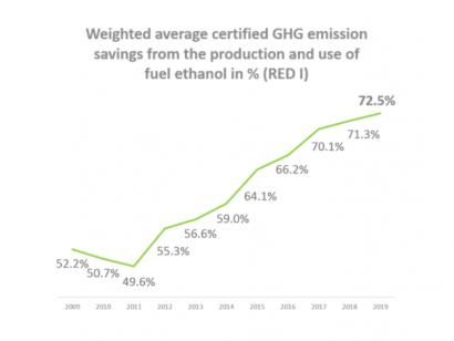"""La reducción de emisiones del bioetanol sigue hacia arriba en Europa y """"baja"""" en España"""