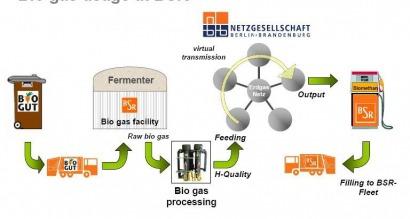 BSR developing biogas plant to fuel garbage truck fleet