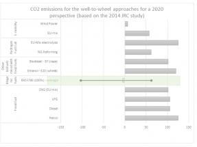 El biometano mueve ficha ante la futura estrategia europea sobre movilidad sostenible e inteligente