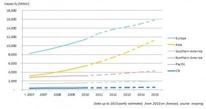 Power generation from biomass booms worldwide