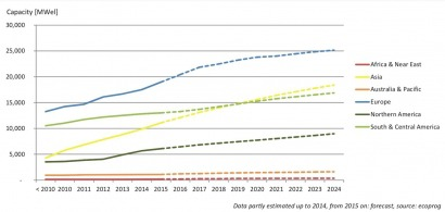 Europe remains most important market for solid biomass
