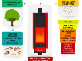 Chubut: La petrolera provincial impulsa el uso de pellets para estufas