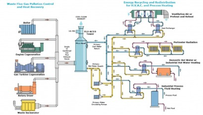 Thermal Energy International nets $1.7 million for heat recovery system