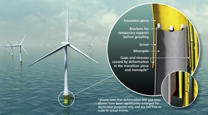 Wind Grouting Still A Major Issue For Offshore Wind