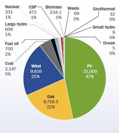Nearly a quarter of all new power capacity was in wind sector in 2011