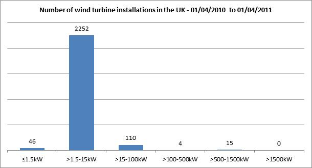 Number of wind turbine installations in the UK - 01/04/2010 to 01/04/2011