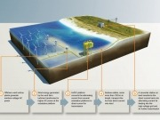 Siemens successfully installs first North Sea platform