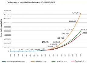 MÉXICO: En 2025 los sistemas de generación distribuida alcanzarán los 9 GW