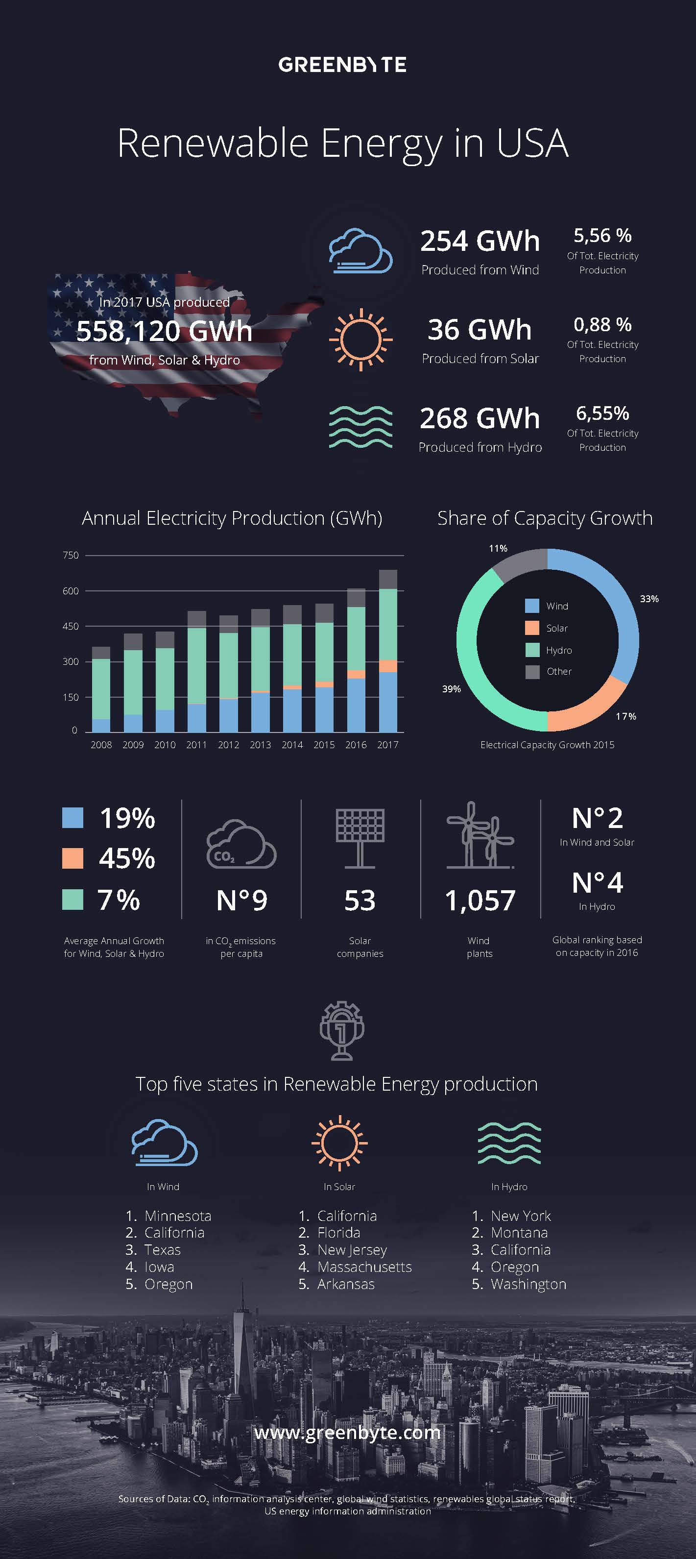Renewable Energy in the USA: Infographic