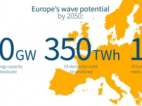 Wave power could meet 10 percent of global electricity demands by 2050