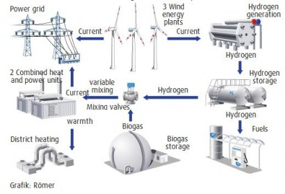 Miscellaneous - A first as hydrogen-hybrid power station commissioned -  Renewable Energy Magazine, at the heart of clean energy journalism | Hydrogen Power Plant Diagram |  | Renewable Energy Magazine