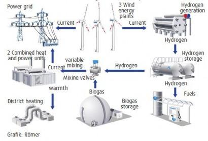 miscellaneous a first as hydrogen hybrid power station rh renewableenergymagazine com Hydrogen Fuel Cell Hydrogen Energy