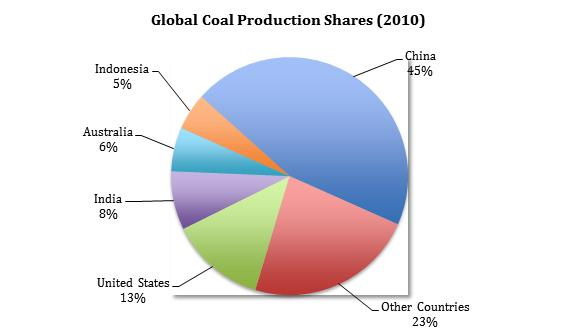 Global Coal Production Shares