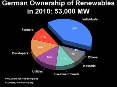 51% of German renewables owned by citizens
