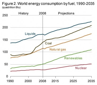 Fossil fuels still providing 78 percent of world energy in 2035, says EIA