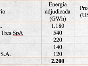 La adjudicación de la licitación eléctrica fue toda para las renovables y a un precio promedio histórico