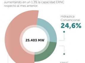 Las renovables alcanzan los 6 GW de capacidad instalada, y superan el 23 % de la matriz eléctrica