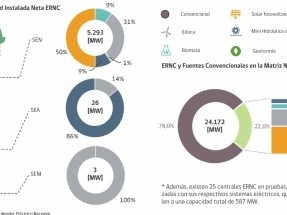 En los próximos dos años, con casi 3.000 MW nuevos, las renovables superarán los 8 GW instalados