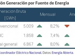 En 2020 la generación eléctrica con fuentes renovables aumentó un 20 % respecto al año anterior