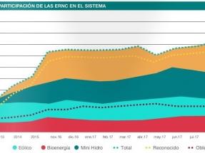 Por primera vez las renovables aportaron el 20% de la energía total del sistema