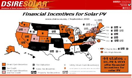 Financial incentives for solar PV