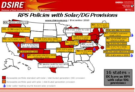 RPS policies with solar/DG provisions
