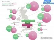 Government reveals renewables bring £2.5 billion boost to economy