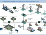 IRENA unveils new roadmap on renewable energy storage