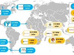 Analysis Shows solar-diesel and wind-diesel microgrid develop is gaining momentum