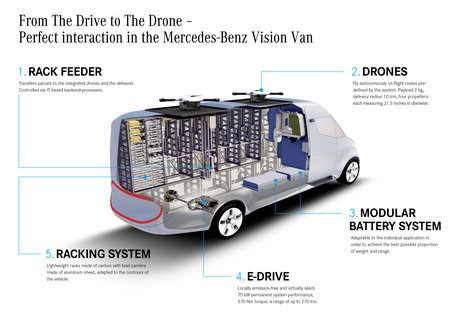 The Vision Van Is World S First To Feature A Fully Automatic Loading E And Integrated Delivery Drones For Example When Driver Stops