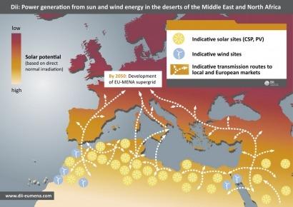 Αποτέλεσμα εικόνας για renewable energy plan in middle east